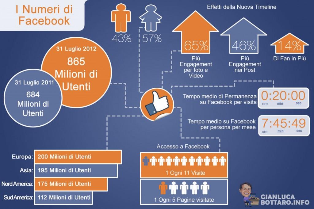 Infografica Facebook: I numeri di Facebook